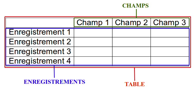 speciallibreoffice:p.8_col.2_et_3_-_schema_du_table.png